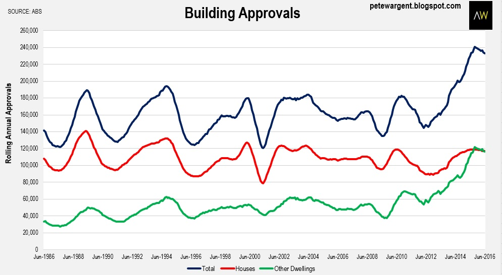 buildin approvals