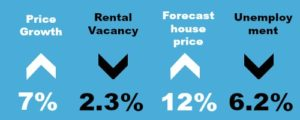Newcastle Property Forecast